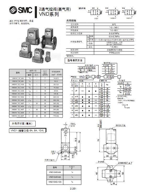 SMC气控阀选型手册 SMC气控阀是通过仪表数据调控阀门定位器达到用气操作阀门,可远距遥控阀门开关。SMC气控阀是指在气动系统中控制气流的压力、流量和流动方向,并保证气动执行元件或机构正常工作的各类气动元件。 SMC气控阀的结构可分解成阀体(包含阀座和阀孔等)和阀心两部分,根据两者的相对位置,有常闭型和常开型两种。阀从结构上可以分为:截止式、滑柱式和滑板式三类阀。SMC气控阀控制和调节压缩空气压力的元件称为压力控制阀。控制和调节压缩空气流量的元件称为流量控制阀。改变和控制气流流动方向的元件称为方向控制阀。