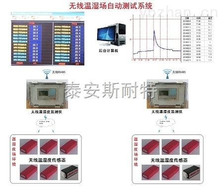 无线温湿度场自动测试系统