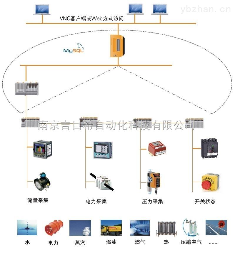 智慧工厂——能源管理系统