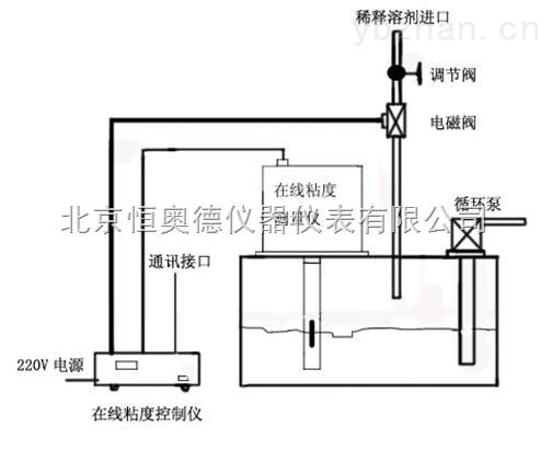 在線粘度測量儀 HAD-ND1