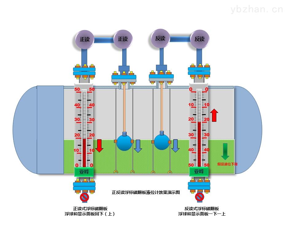 浮标液位计特征