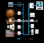 安科瑞智能照明控制系統/分布總線式結構/人體感應控制