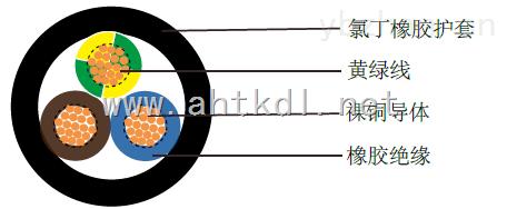 H07RN-F多芯风能电缆