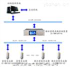 六氟化硫SF6微水密度在线监测系统