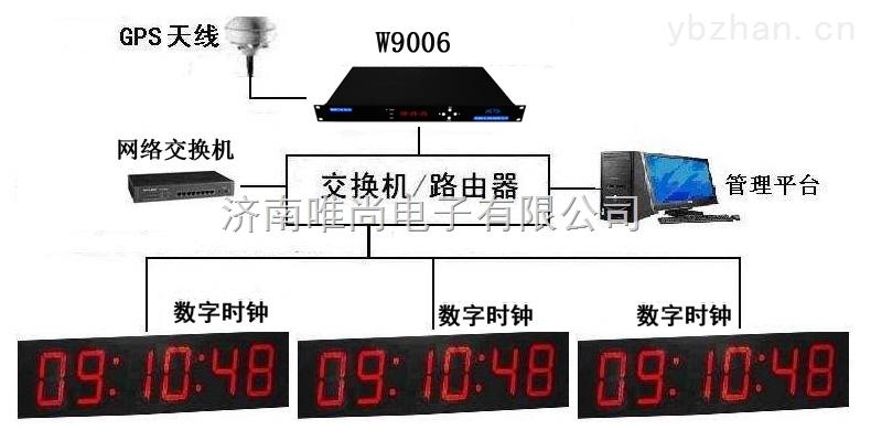 GPS卫星授时钟专业生产商