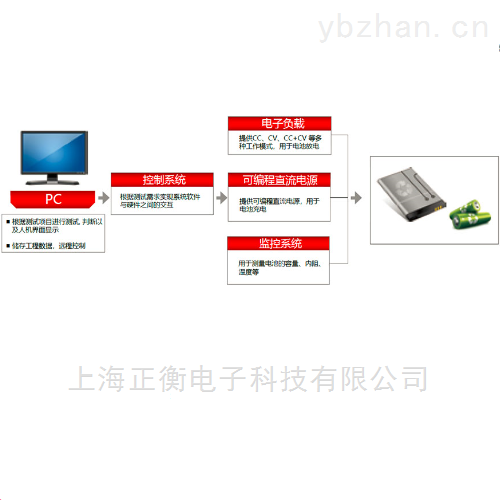 DHS3000系列电池测试系统方案