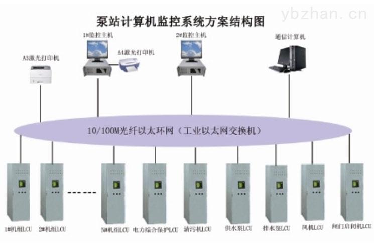 徐州偉思泵站控制自動化,監控系統,泵站自動化系統供應