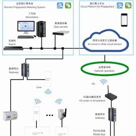 AcrelCloud-3200安科瑞远程预付费云平台AcrelCloud-3200