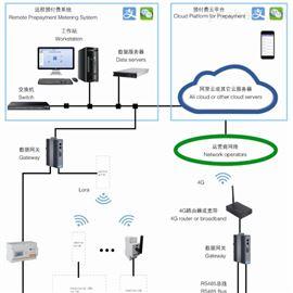 AcrelCloud-3100高校学生水电管理 宿舍用电预付费管理系统