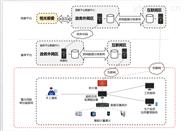 重點用能單位能耗在線監測系統能耗數據系統