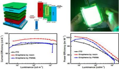中科院石墨烯洁净无损转移及OLED柔性应用研究获进展