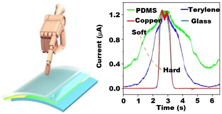 中科院开发出基于摩擦纳米发电机的综合触觉传感系统