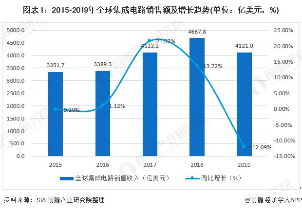 2019年中國集成電路進出口發展現狀分析:貿易逆差首次回落