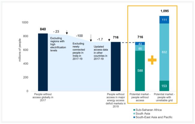 2010年以來全球離網太陽能設備銷量達1.8億臺