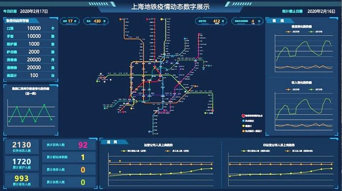 上海儀電:高效完成上海地鐵防疫大數據分析平臺建設!