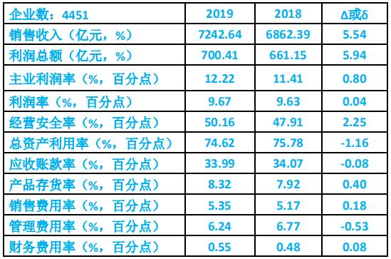 2019年仪器仪表行业经济运行情况简析
