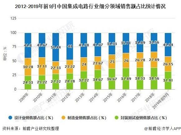 预计2025年中国集成电路市场规模将突破2万亿元