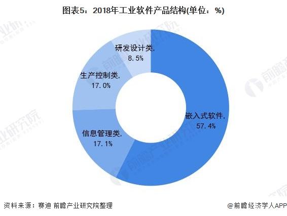 2020年中国工业软件行业市场现状及发展趋势