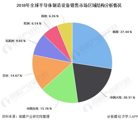 2019年全球及中国半导体设备行业市场分析