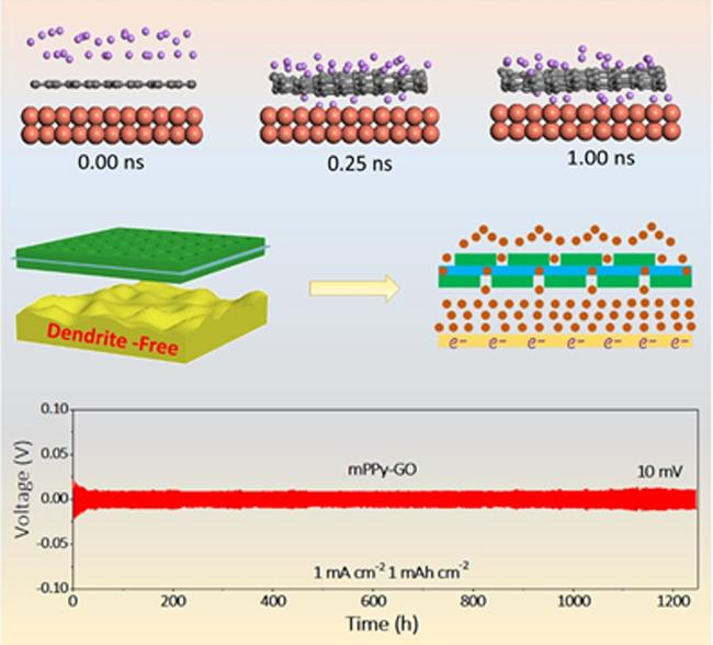 大連化物所提出二維異質結構保護鋰金屬負極新策略