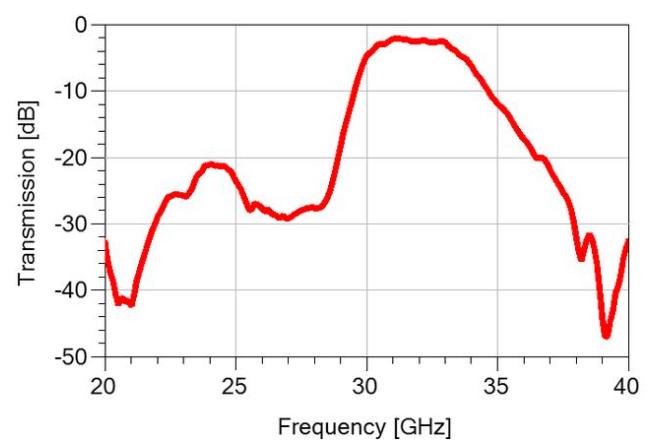 國內射頻廠商推出5G毫米波濾波器,打破市場空白