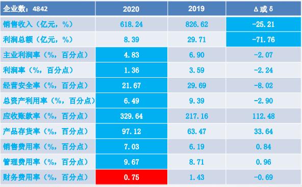 2020年1-2月仪器仪表行业经济运行概况