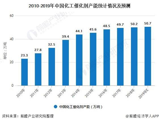 2020年中國化工催化劑行業發展現狀分析