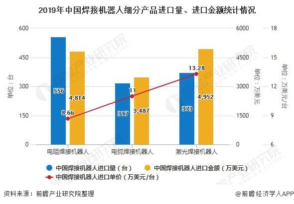 2020年中國焊接機器人行業進出口現狀分析