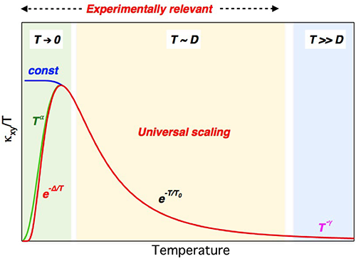 热霍尔效应中的普适标度律研究获进展