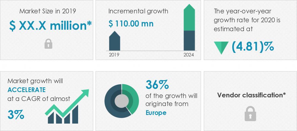 2020-24全球飛機發動機線纜市場年復合增約3%