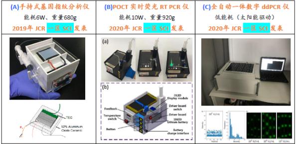 長春光機所在光電一體化芯片PCR領域取得進展