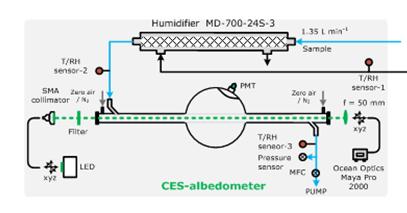 合肥研究院研制新型气溶胶光学吸湿增长特性测量装置