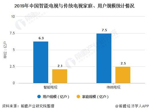 2020年中国智能电视行业市场现状及发展趋势分析