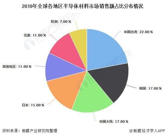 2020年全球及中國半導體產業市場現狀及趨勢分析