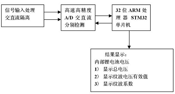 dcw-is便携式直流电源纹波表的工作原理 三.
