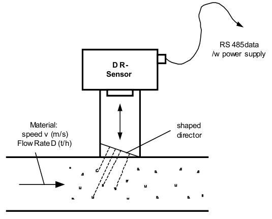 传感器工作就像粒子计数器