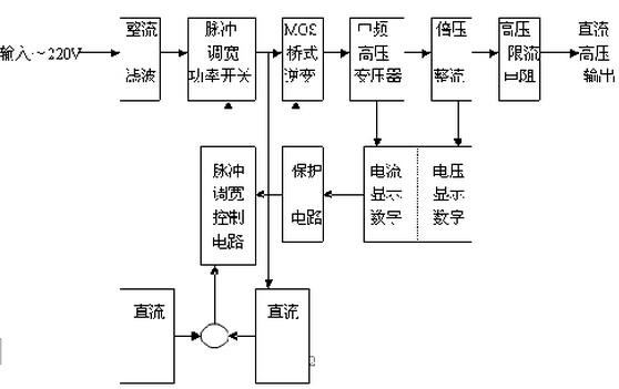 tg-zgt直流高压发生器