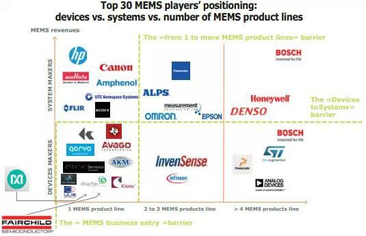 MEMS传感器市场正逐渐成熟_MEMS传感器,化