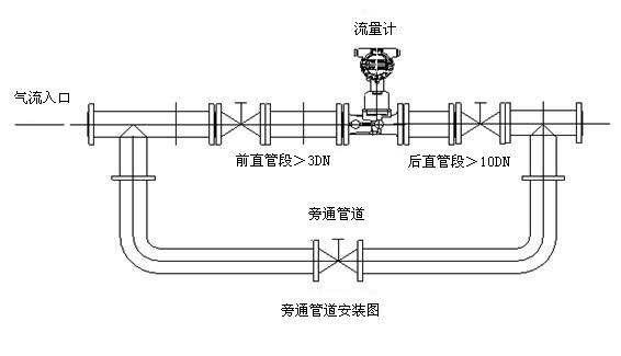 流量计必须有可靠接地,不得与强电系统共用地线,在管道安装或检修时
