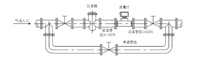 产品库 流量仪表 流量计 涡轮涡街式流量计 燃气流量计   售后
