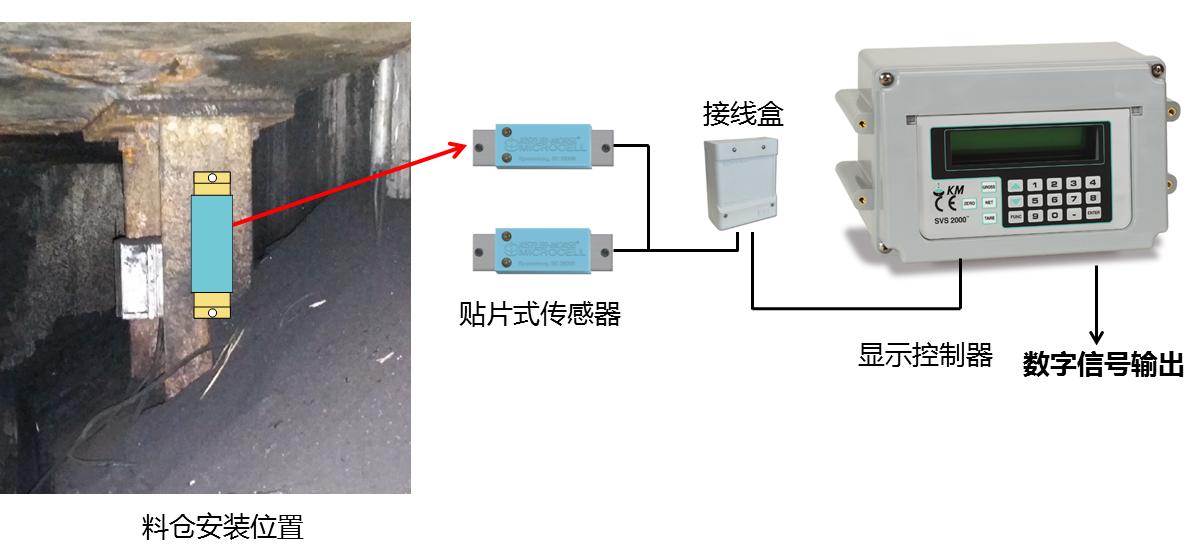 通过接线盒将贴片式传感器的信号送入专用的重量变送