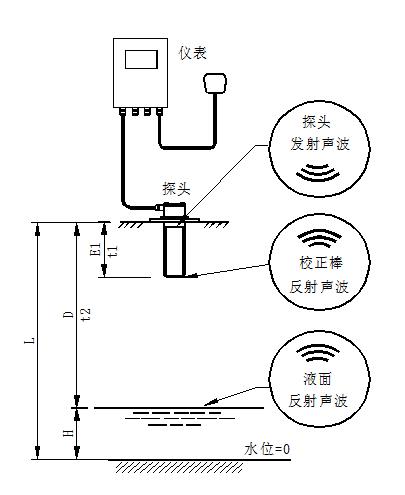 DS型明渠流量计测量原理2