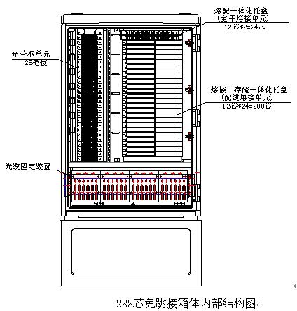 1 外形和内部结构 箱体外形尺寸与内部结构示意如下图所示: 144芯箱体