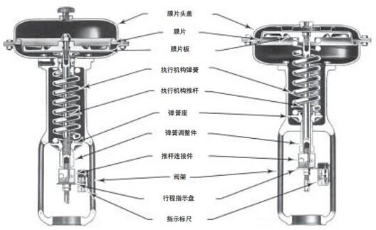高性能气动薄膜调节阀 产品概述 气动薄膜单座控制阀阀芯采用上导向结构,阀结构紧凑,有呈S流线型的通道,使其压降损失小,流量大,可调范围广,流量特性精度高,符合IEC534-2-1976标准。调节阀的泄漏量符合ANSI B16.104标准。 气动薄膜单座控制阀 配用单弹簧薄膜式或气缸执行机构,其结构紧凑,输出力大。本产品符合GB/T4213-92标准。 高性能气动薄膜调节阀 阀体参数 型 式:直通单座铸造S型阀 公称通径:20、25、32、40、50、65、80、100、125、150、200、250mm