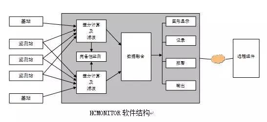 集成了RTK功能的HCMonitor软件,除了也能采用RTK方法之外,采用其自身与RTK不同的算法后,还具有如下一些特点。 算法 相比RTK方法而言,HCMonitor的算法具有如下特点: u HCMonitor采用采用同时刻(在1微秒之内)的GNSS原始观测值进行差分解算;而RTK方法不需要差分改正数和流动站的观测数据保持同步,一般的参考站接收机差分改正数广播更新率为1Hz,因此,一般情况下差分改正数会延迟0.