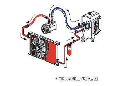 汽车空调系统主要爱由压缩机