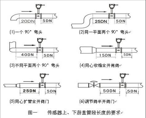 焦炉煤气计量表_仪器仪表栏目