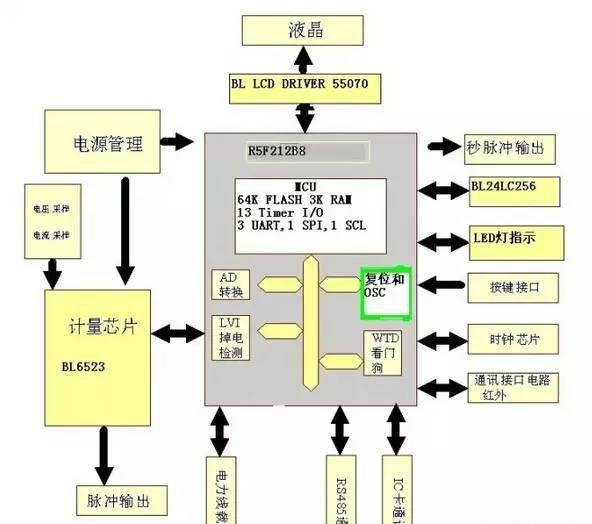 【中国仪表网 行业聚焦点】2015年6月,国家电网开始全面推行智能电表双模通信技术。这种智能电表采用的是我国率先开发出的同时采用电力载波和无线通信的双模芯片。      目前,我国广泛采用的是电力载波或无线通信的单模通信技术,然而,单模通信缺点很明显,存在信号不稳定、穿透能力差等问题。国家居民电网建设呼唤更稳定、更先进的电力通信技术。2014年7月,由于双模通信被业内广泛认为是可替代单模通信的下一代传输方案,国家电网公司启动双模通信技术国家标准的制定工作,并于2015年6月开始全面推行双模通信技术。