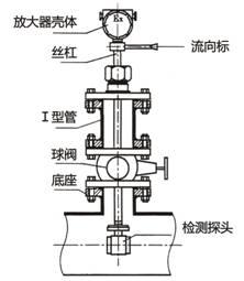 LDC系列插入式电磁流量计