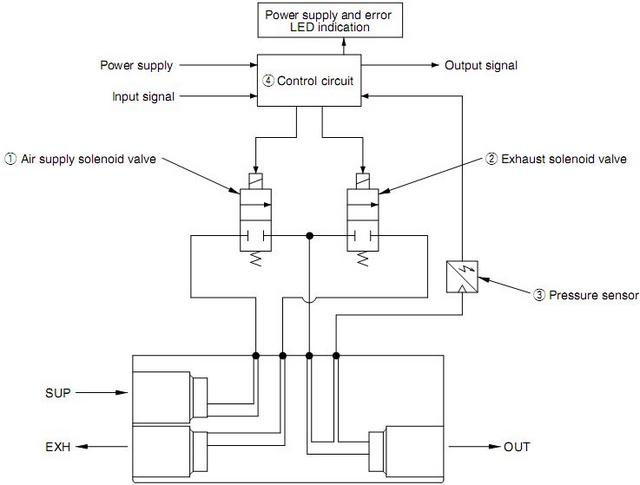 smc itv2000/itv3000系列电气比例阀工作原理图控制框图如下所示.图片